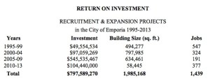 2013 annual report investment